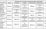 Методы, ориентированные на людей и культуру — справочник студента