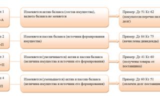 Влияние хозяйственных операций на баланс — справочник студента