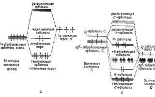 Линейные комбинации атомных орбиталей — справочник студента