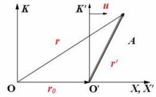 Преобразования галилея. принцип относительности в классической механике — справочник студента