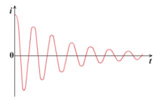 Электромагнитные колебания — справочник студента