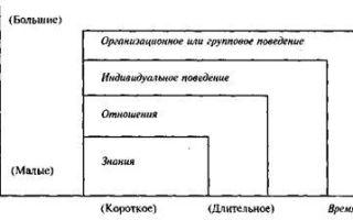 Сопротивление изменениям: индивидуальное, организационное. преодоление сопротивления изменениям — справочник студента