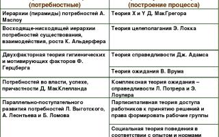 Психологические теории мотивации — справочник студента