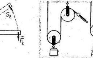 Простые машины. золотое правило механики — справочник студента