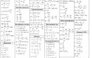 Основные физические величины молекулярной физики — справочник студента