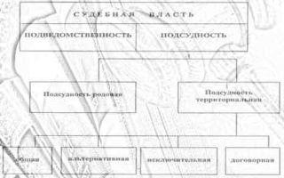 Подсудность гражданских дел — справочник студента
