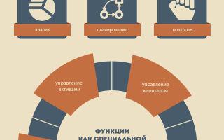 Содержание инвестиционного менеджмента, его задачи и место в системе менеджмента предприятия — справочник студента