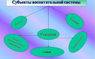 Воспитательная система — справочник студента