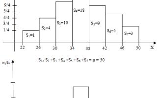 Полигон частот и гистограмма частот — справочник студента