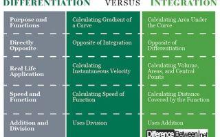 Дифференциация и интеграция — справочник студента