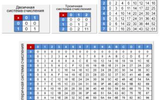 Двоичная, восьмеричная и шестнадцатеричная системы счисления — справочник студента