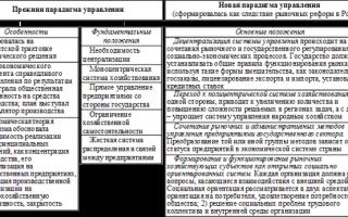 Современная управленческая парадигма — справочник студента
