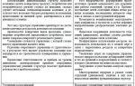 Дивизиональная организация — справочник студента
