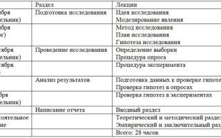 Методы прикладной психологии — справочник студента