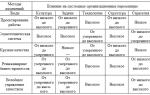 Механизмы электропроводности — справочник студента