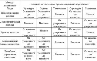 Методы, ориентированные на задачи и технологии — справочник студента