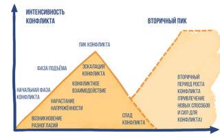 Структура и процесс развития конфликта — справочник студента