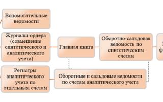 Формы бухгалтерского учета — справочник студента