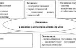 Элементы внешней среды косвенного воздействия — справочник студента