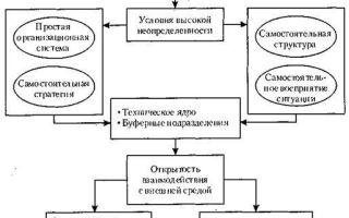 Модель социотехнической системы — справочник студента
