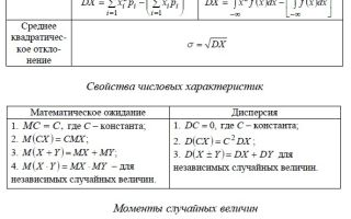 Дискретная случайная величина, закон распределения вероятностей — справочник студента