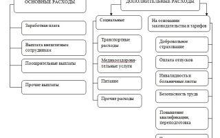 Подходы к организации контроля, оценка эффективности — справочник студента