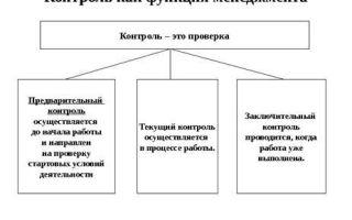 Анализ функций управления — справочник студента