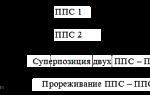 Простейший поток событий — справочник студента