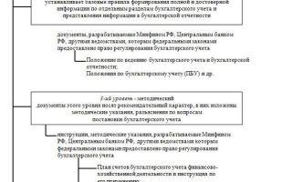 Система нормативного регулирования бухгалтерского учета и отчетности в россии — справочник студента