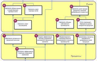 Типы стратегий — справочник студента