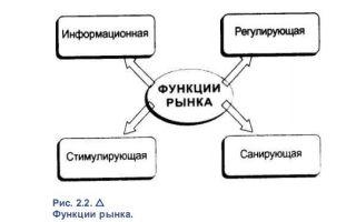 Функции рынка — справочник студента