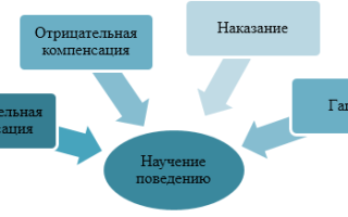 Изменение поведения посредством научения — справочник студента
