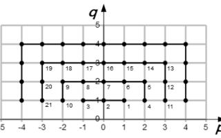 Числовые последовательности — справочник студента