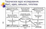 Идея, замысел и гипотеза как теоретическое ядро исследования — справочник студента