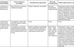 Виды организационно-правовых форм организаций — справочник студента