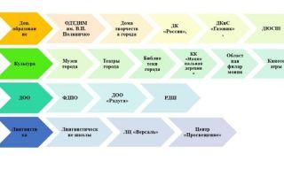 Система воспитания в гимназии к. мая — справочник студента