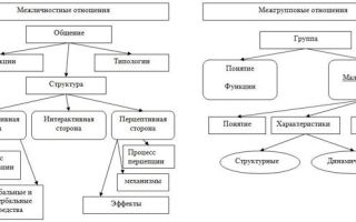 Подходы к взаимодействию человека и организации — справочник студента