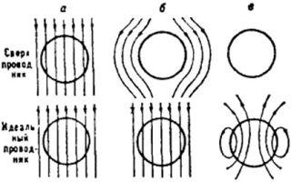 Применение сверхпроводников — справочник студента