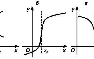 Производная и ее геометрический смысл — справочник студента