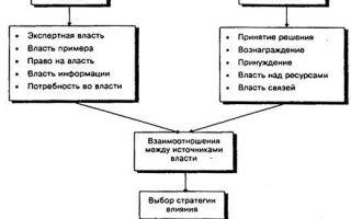 Источники власти в организации — справочник студента