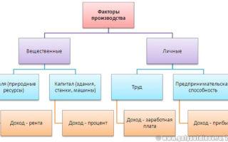 Факторы производства — справочник студента