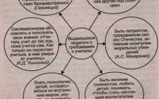 Личность учителя и её направленность — справочник студента