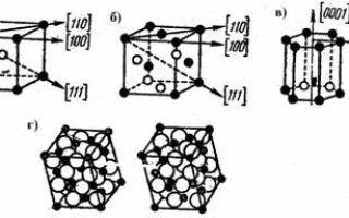 Ферромагнетики и доменная структура — справочник студента