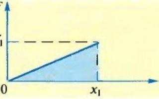 Энергия заряженного конденсатора — справочник студента