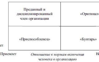 Научение поведению в организации — справочник студента