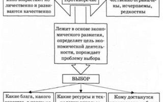 Ограниченность ресурсов — справочник студента