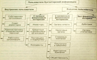 Пользователи бухгалтерской информации — справочник студента