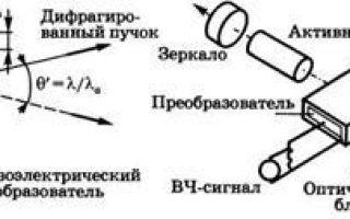 Акустооптические модуляторы — справочник студента