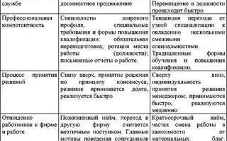 Европейская модель менеджмента — справочник студента