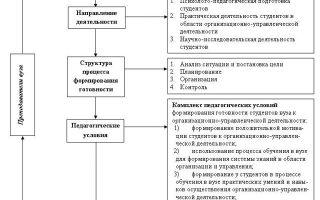 Принципы организационной деятельности — справочник студента
